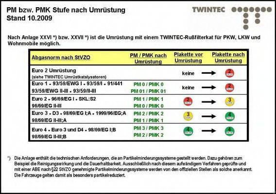 TWINTEC 25511117 Комплект дооснащения, сажевый / частичный фильтр